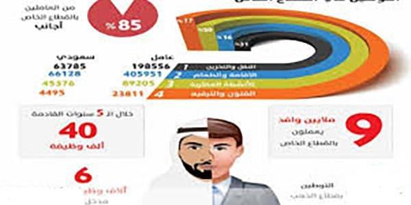 قائمة المهن التي سيتم سعودتها خلال 1440ه
